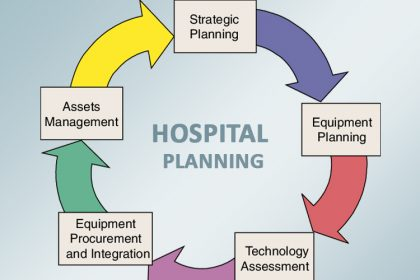 Healthcare Strategy and Business Development
